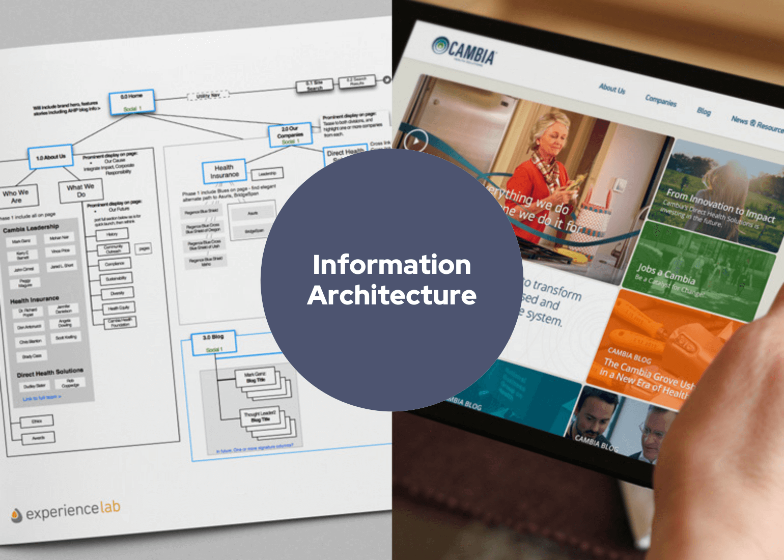 Information Architecture. Sitemap. Tablet with view of Cambia website..